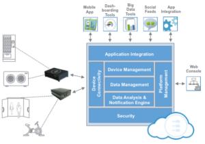 M2M Integration Platform