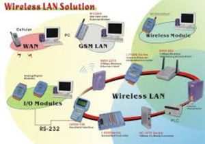 Wireless Lan Solution Diagram
