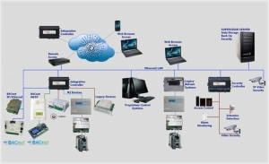 Wireless Systems Integration